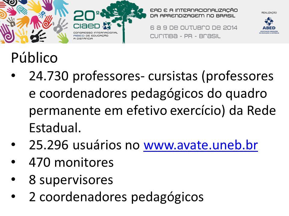 Público 24.730 professores- cursistas (professores e coordenadores pedagógicos do quadro permanente em efetivo exercício) da Rede Estadual. 25.296 usu
