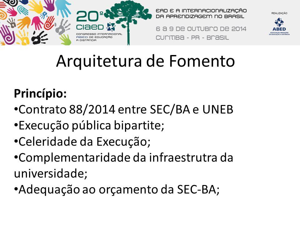 Arquitetura de Fomento Princípio: Contrato 88/2014 entre SEC/BA e UNEB Execução pública bipartite; Celeridade da Execução; Complementaridade da infrae