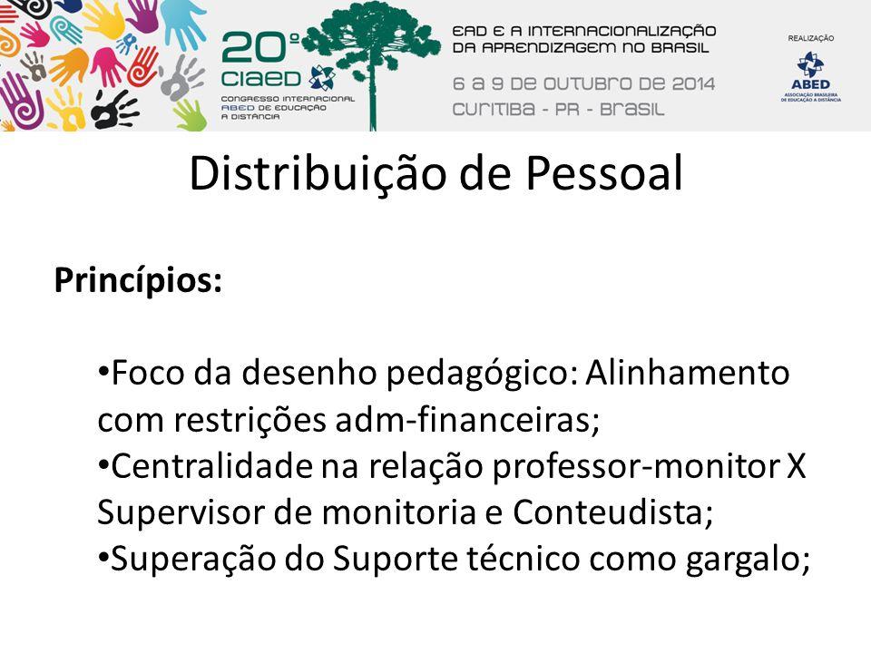 Distribuição de Pessoal Princípios: Foco da desenho pedagógico: Alinhamento com restrições adm-financeiras; Centralidade na relação professor-monitor