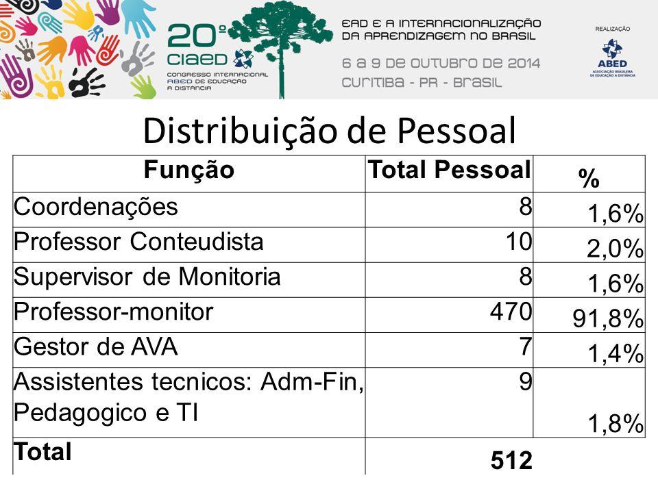 Distribuição de Pessoal FunçãoTotal Pessoal % Coordenações8 1,6% Professor Conteudista10 2,0% Supervisor de Monitoria8 1,6% Professor-monitor470 91,8%
