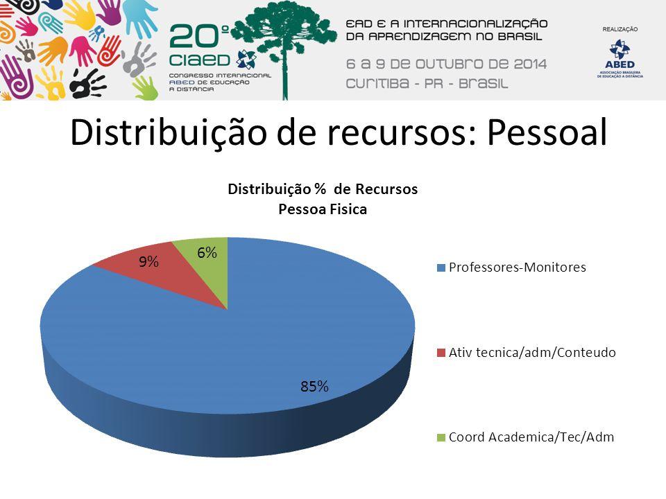 Distribuição de recursos: Pessoal