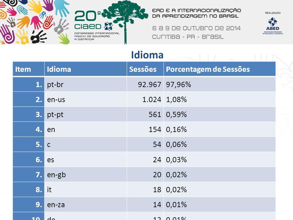 Idioma ItemIdiomaSessõesPorcentagem de Sessões 1.pt-br92.96797,96% 2.en-us1.0241,08% 3.pt-pt5610,59% 4.en1540,16% 5.c540,06% 6.es240,03% 7.en-gb200,02