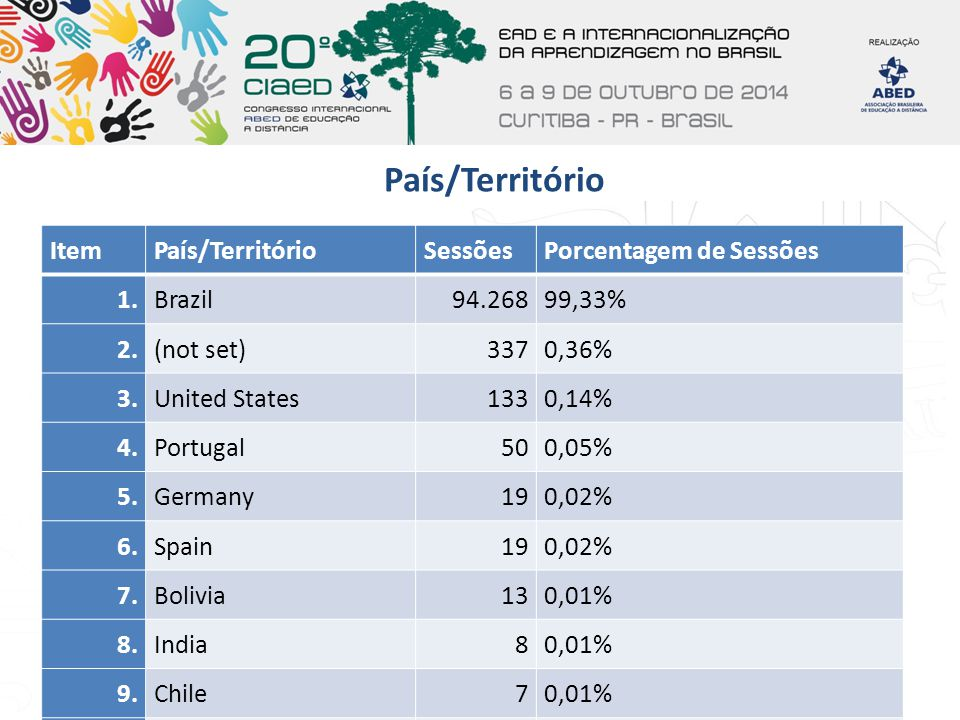 País/Território ItemPaís/TerritórioSessõesPorcentagem de Sessões 1. Brazil 94.26899,33% 2. (not set) 3370,36% 3. United States 1330,14% 4. Portugal 50