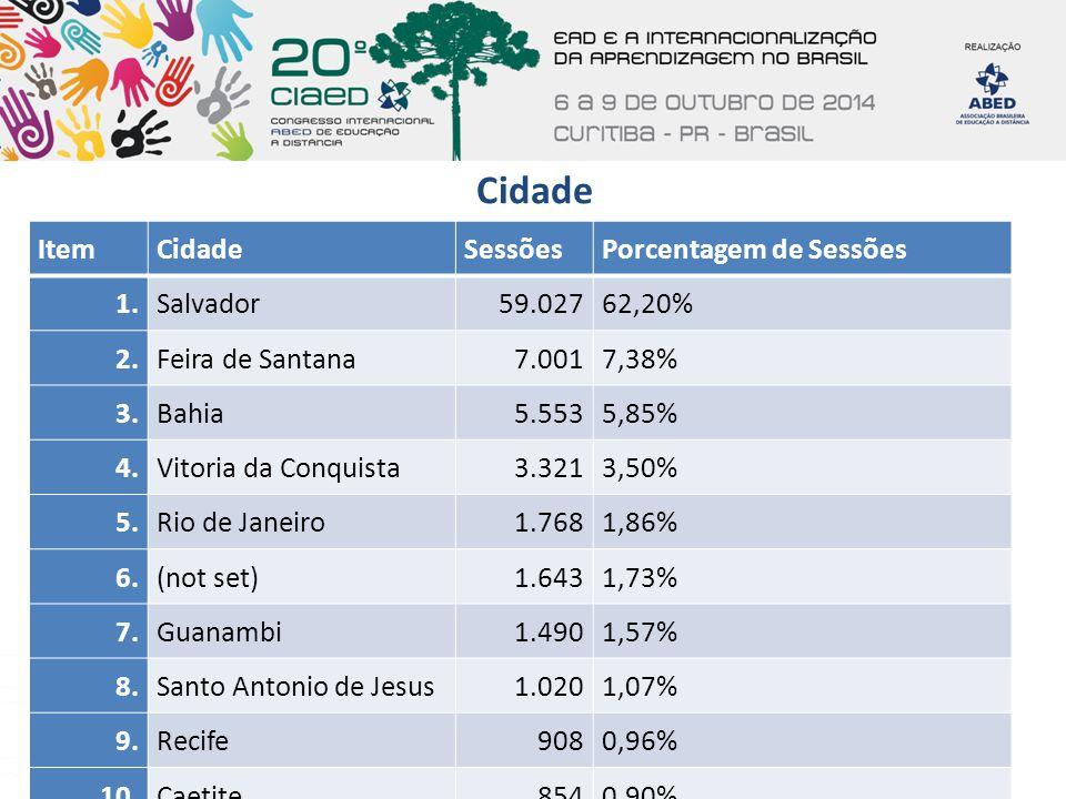 Cidade ItemCidadeSessõesPorcentagem de Sessões 1.Salvador59.02762,20% 2.Feira de Santana7.0017,38% 3.Bahia5.5535,85% 4.Vitoria da Conquista3.3213,50%