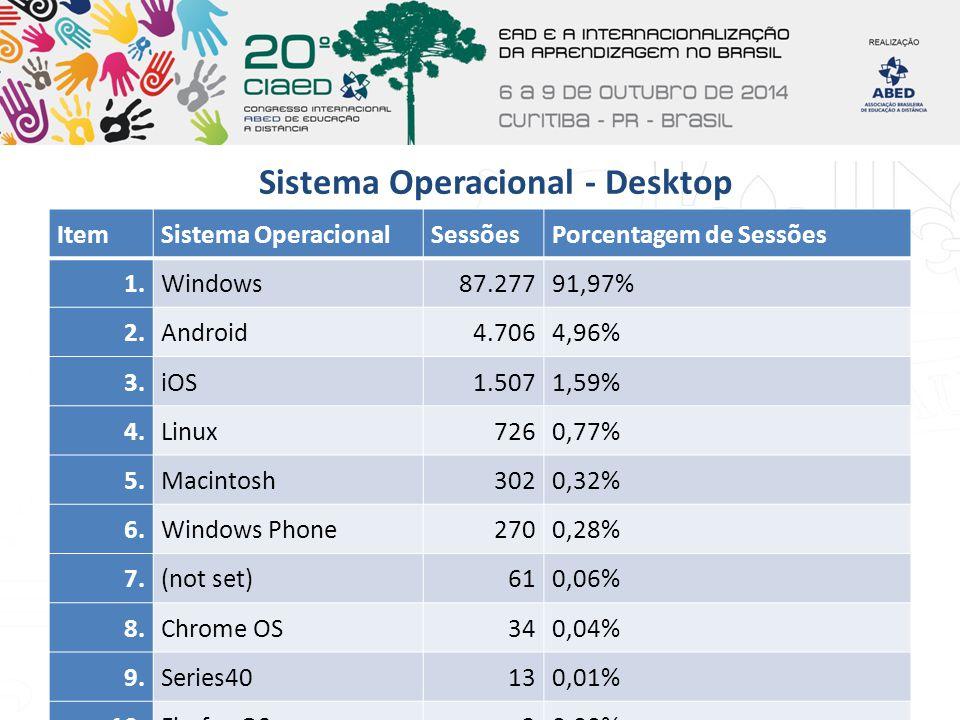 Sistema Operacional - Desktop ItemSistema OperacionalSessõesPorcentagem de Sessões 1.Windows87.27791,97% 2.Android4.7064,96% 3.iOS1.5071,59% 4.Linux72