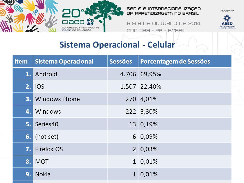Sistema Operacional - Celular ItemSistema OperacionalSessõesPorcentagem de Sessões 1.Android4.70669,95% 2.iOS1.50722,40% 3.Windows Phone2704,01% 4.Win