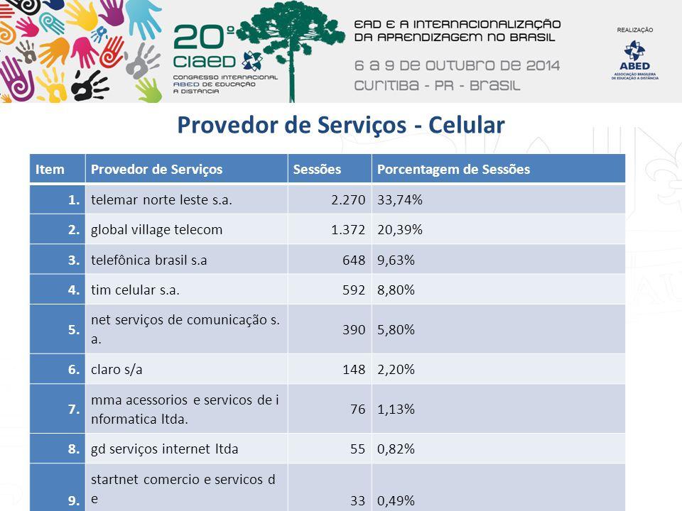 Provedor de Serviços - Celular ItemProvedor de ServiçosSessõesPorcentagem de Sessões 1.telemar norte leste s.a.2.27033,74% 2.global village telecom1.3