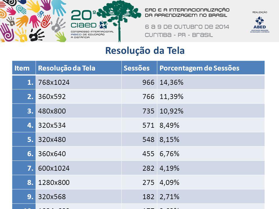 Resolução da Tela ItemResolução da TelaSessõesPorcentagem de Sessões 1.768x102496614,36% 2.360x59276611,39% 3.480x80073510,92% 4.320x5345718,49% 5.320