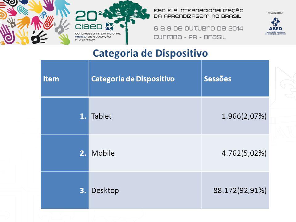 Categoria de Dispositivo ItemCategoria de DispositivoSessões 1.Tablet1.966(2,07%) 2.Mobile4.762(5,02%) 3.Desktop88.172(92,91%)