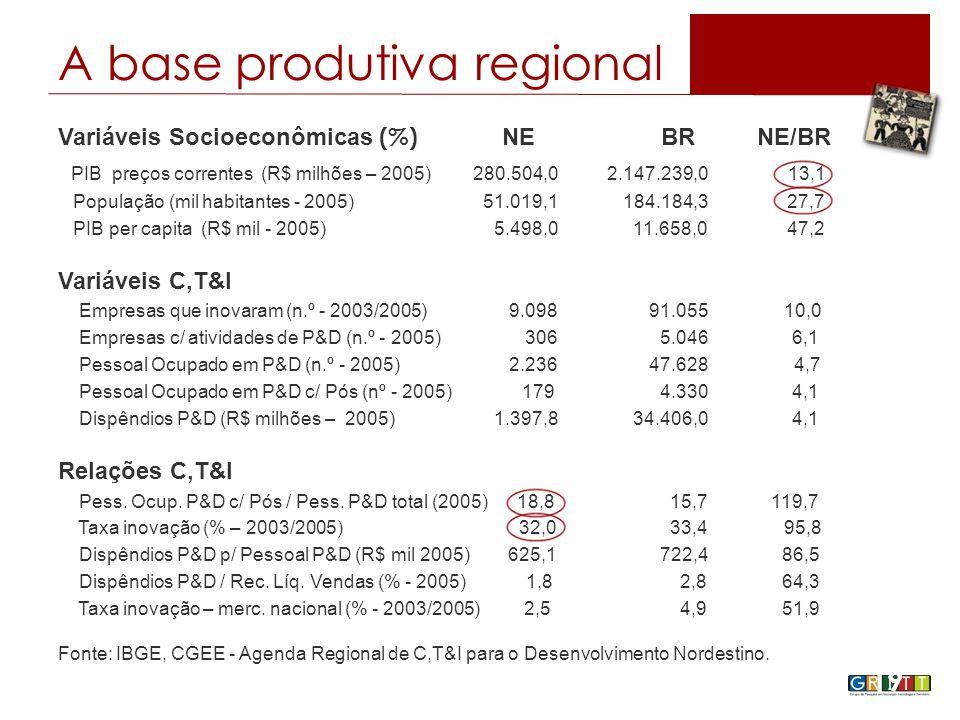 19 Variáveis Socioeconômicas (%) NE BR NE/BR PIB preços correntes (R$ milhões – 2005) 280.504,0 2.147.239,0 13,1 População (mil habitantes - 2005) 51.019,1 184.184,3 27,7 PIB per capita (R$ mil - 2005) 5.498,0 11.658,0 47,2 Variáveis C,T&I Empresas que inovaram (n.º - 2003/2005) 9.098 91.055 10,0 Empresas c/ atividades de P&D (n.º - 2005) 306 5.046 6,1 Pessoal Ocupado em P&D (n.º - 2005) 2.236 47.628 4,7 Pessoal Ocupado em P&D c/ Pós (nº - 2005) 179 4.330 4,1 Dispêndios P&D (R$ milhões – 2005) 1.397,8 34.406,0 4,1 Relações C,T&I Pess.