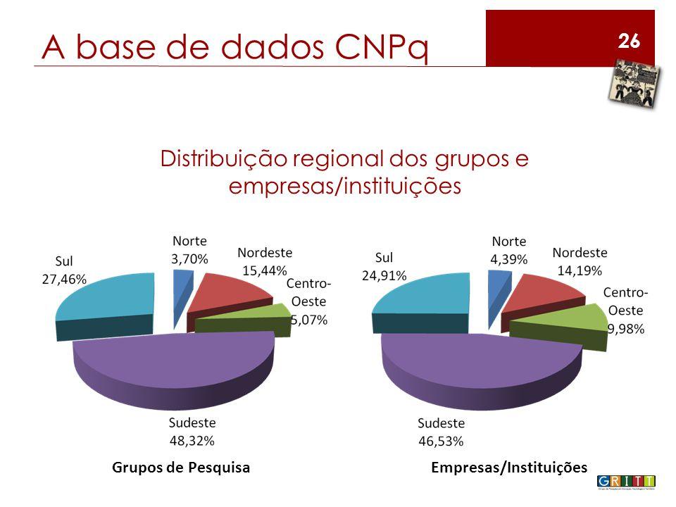 A base de dados CNPq 26 Distribuição regional dos grupos e empresas/instituições Grupos de PesquisaEmpresas/Instituições