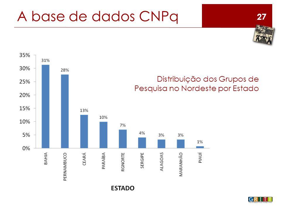 A base de dados CNPq 27 Distribuição dos Grupos de Pesquisa no Nordeste por Estado