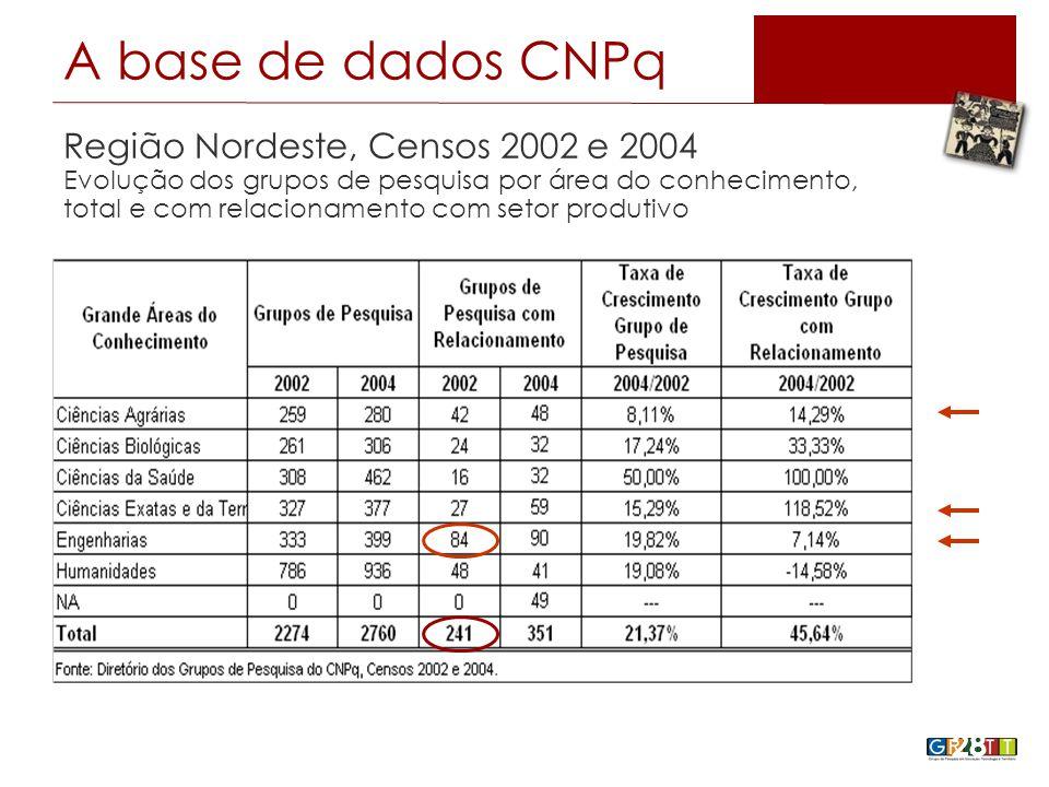 28 Região Nordeste, Censos 2002 e 2004 Evolução dos grupos de pesquisa por área do conhecimento, total e com relacionamento com setor produtivo A base de dados CNPq