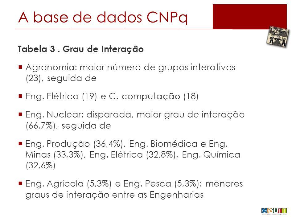 Tabela 3. Grau de Interação  Agronomia: maior número de grupos interativos (23), seguida de  Eng.