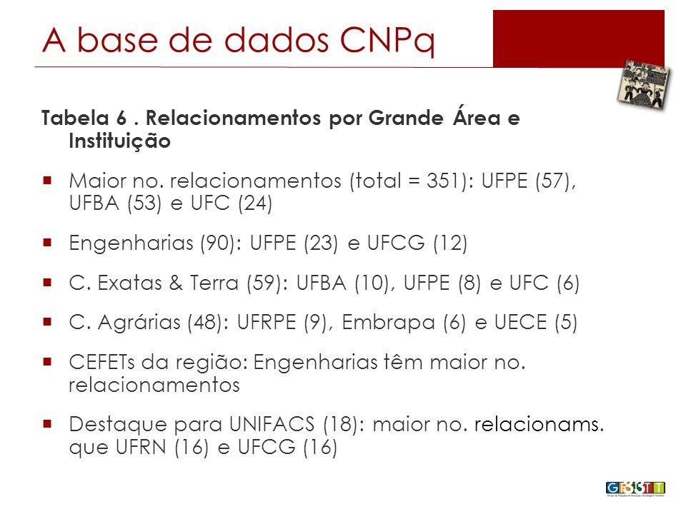 Tabela 6. Relacionamentos por Grande Área e Instituição  Maior no.