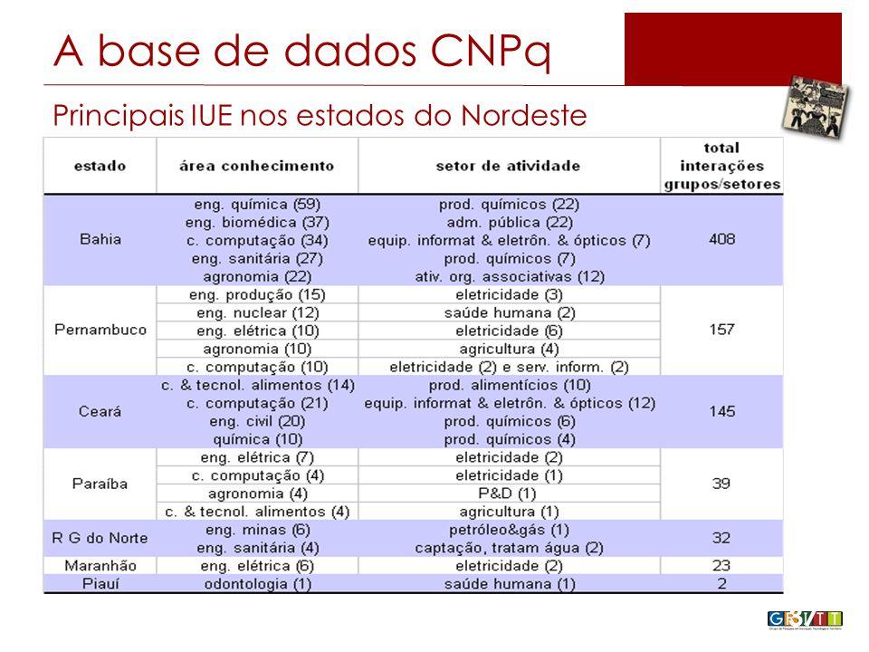 Principais IUE nos estados do Nordeste 37 A base de dados CNPq