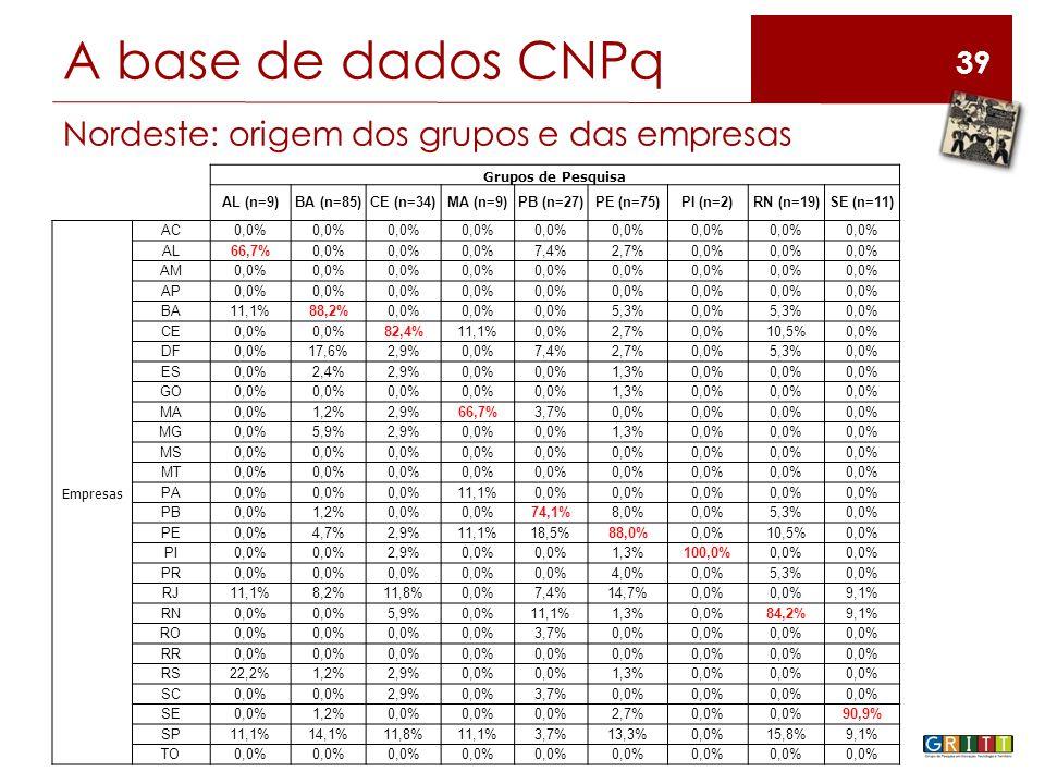 39 Grupos de Pesquisa AL (n=9)BA (n=85)CE (n=34)MA (n=9)PB (n=27)PE (n=75)PI (n=2)RN (n=19)SE (n=11) Empresas AC0,0% AL66,7%0,0% 7,4%2,7%0,0% AM0,0% AP0,0% BA11,1%88,2%0,0% 5,3%0,0%5,3%0,0% CE0,0% 82,4%11,1%0,0%2,7%0,0%10,5%0,0% DF0,0%17,6%2,9%0,0%7,4%2,7%0,0%5,3%0,0% ES0,0%2,4%2,9%0,0% 1,3%0,0% GO0,0% 1,3%0,0% MA0,0%1,2%2,9%66,7%3,7%0,0% MG0,0%5,9%2,9%0,0% 1,3%0,0% MS0,0% MT0,0% PA0,0% 11,1%0,0% PB0,0%1,2%0,0% 74,1%8,0%0,0%5,3%0,0% PE0,0%4,7%2,9%11,1%18,5%88,0%0,0%10,5%0,0% PI0,0% 2,9%0,0% 1,3%100,0%0,0% PR0,0% 4,0%0,0%5,3%0,0% RJ11,1%8,2%11,8%0,0%7,4%14,7%0,0% 9,1% RN0,0% 5,9%0,0%11,1%1,3%0,0%84,2%9,1% RO0,0% 3,7%0,0% RR0,0% RS22,2%1,2%2,9%0,0% 1,3%0,0% SC0,0% 2,9%0,0%3,7%0,0% SE0,0%1,2%0,0% 2,7%0,0% 90,9% SP11,1%14,1%11,8%11,1%3,7%13,3%0,0%15,8%9,1% TO0,0% A base de dados CNPq Nordeste: origem dos grupos e das empresas