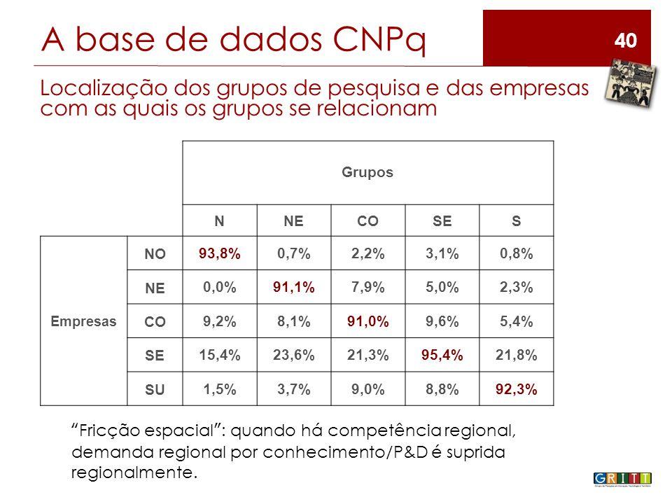 40 Localização dos grupos de pesquisa e das empresas com as quais os grupos se relacionam Grupos NNECOSES Empresas NO 93,8%0,7%2,2%3,1%0,8% NE 0,0%91,1%7,9%5,0%2,3% CO 9,2%8,1%91,0%9,6%5,4% SE 15,4%23,6%21,3%95,4%21,8% SU 1,5%3,7%9,0%8,8%92,3% Fricção espacial : quando há competência regional, demanda regional por conhecimento/P&D é suprida regionalmente.
