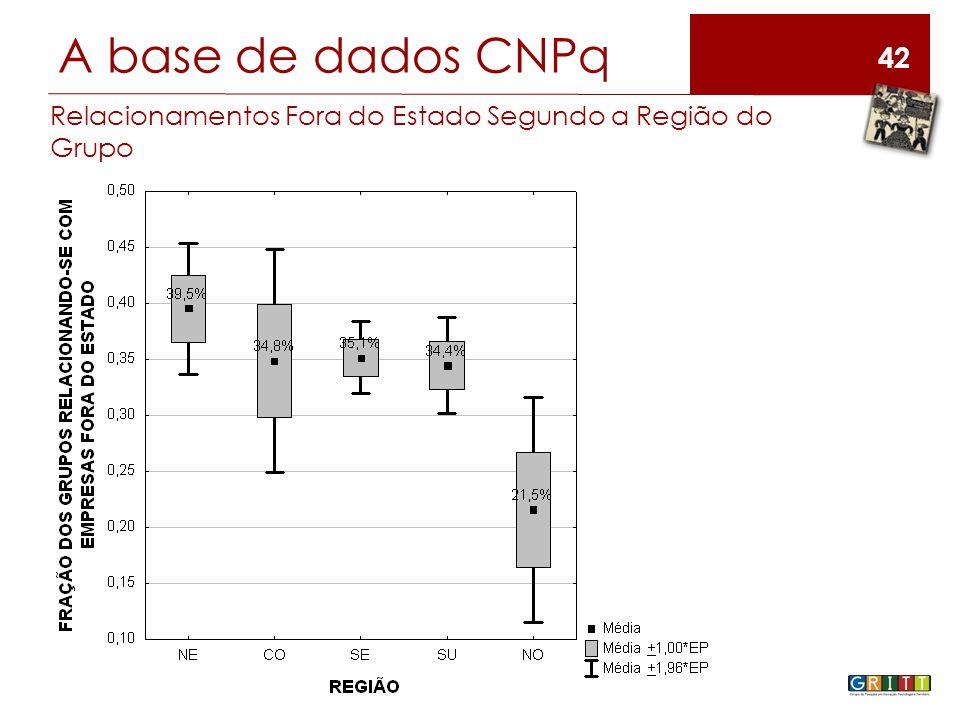 42 A base de dados CNPq Relacionamentos Fora do Estado Segundo a Região do Grupo
