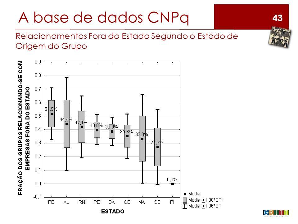 43 A base de dados CNPq Relacionamentos Fora do Estado Segundo o Estado de Origem do Grupo
