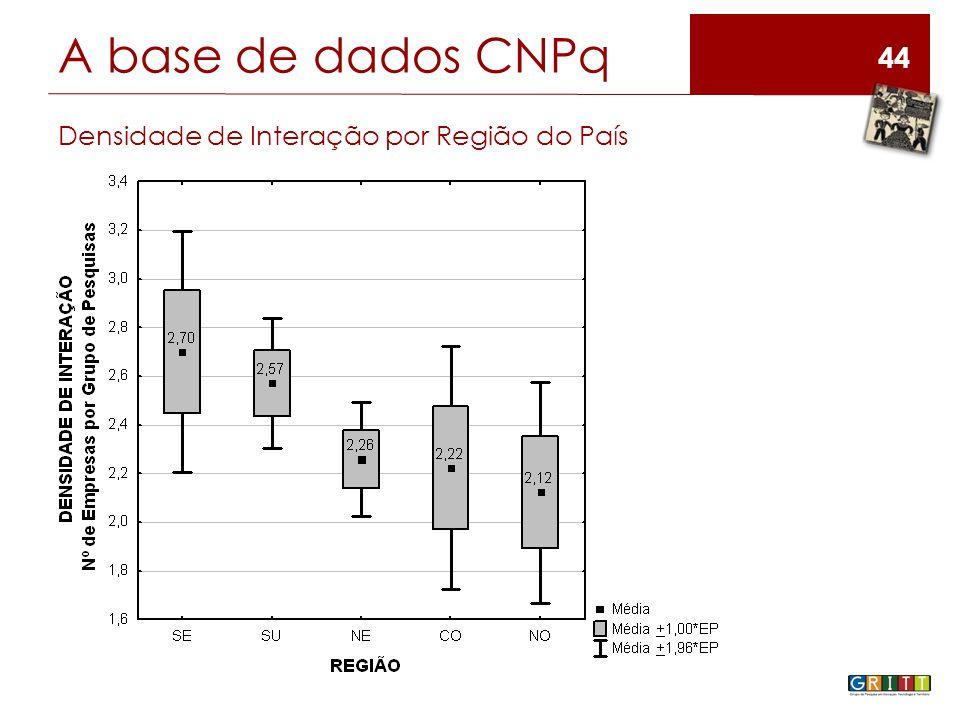 44 A base de dados CNPq Densidade de Interação por Região do País