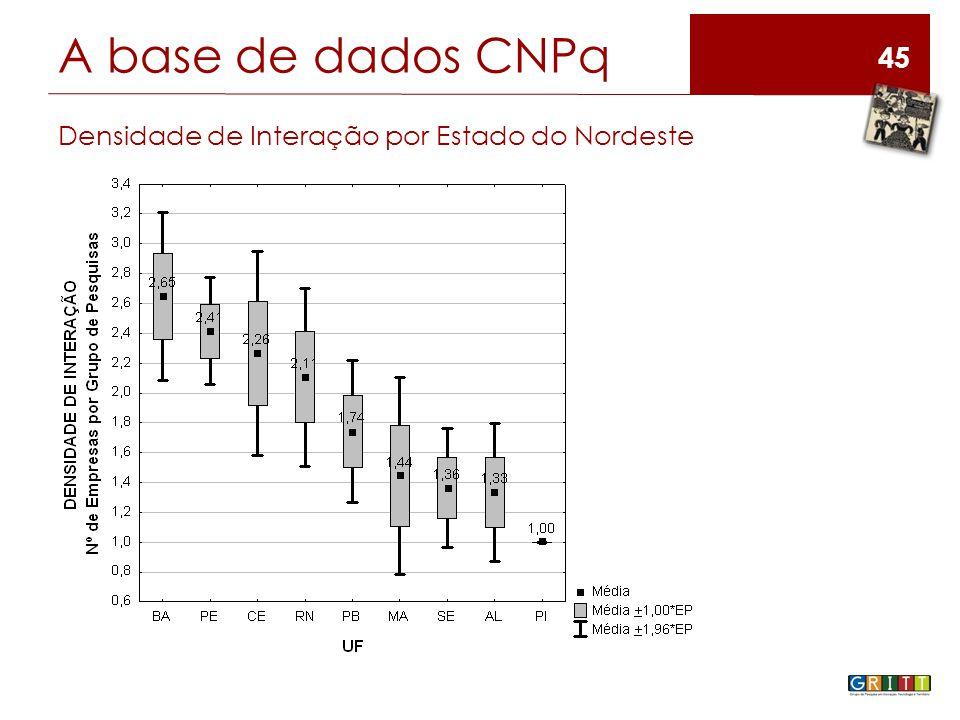 45 A base de dados CNPq Densidade de Interação por Estado do Nordeste