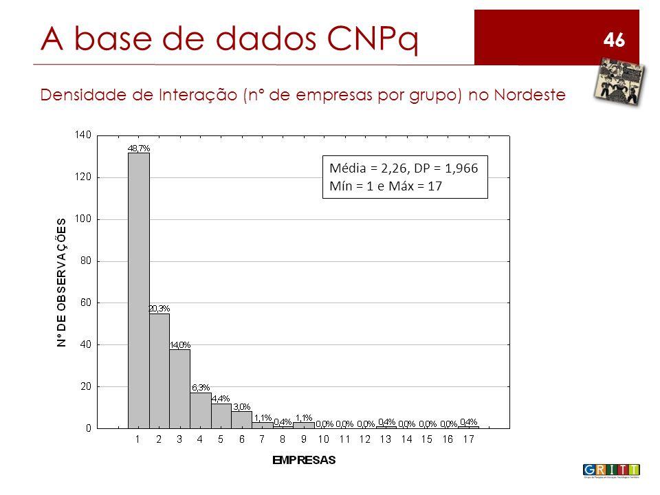 46 A base de dados CNPq Densidade de Interação (nº de empresas por grupo) no Nordeste Média = 2,26, DP = 1,966 Mín = 1 e Máx = 17