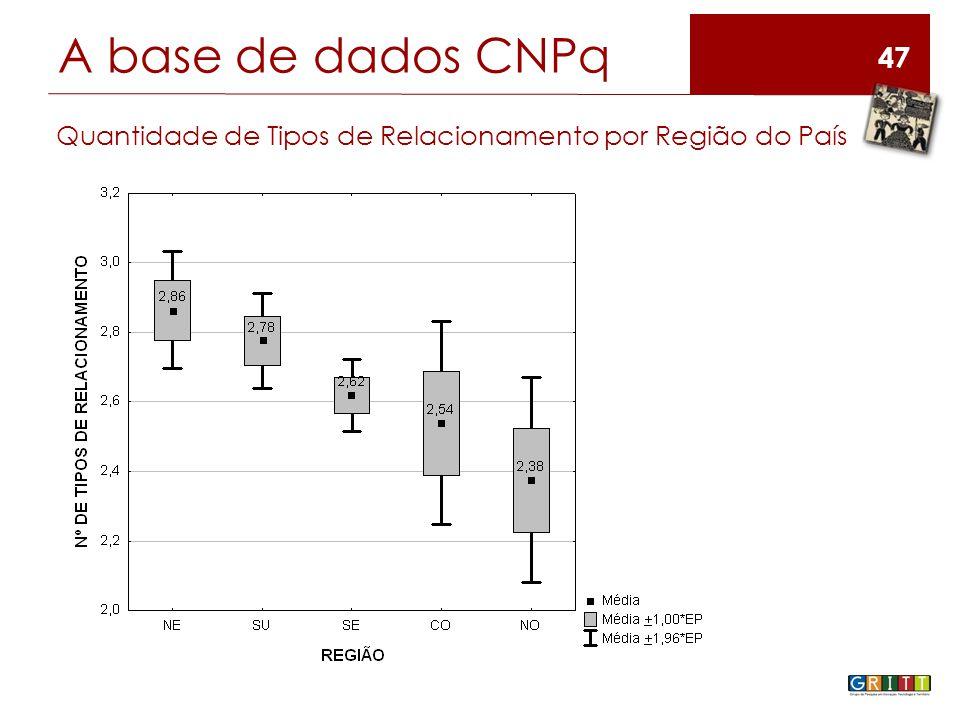 47 A base de dados CNPq Quantidade de Tipos de Relacionamento por Região do País