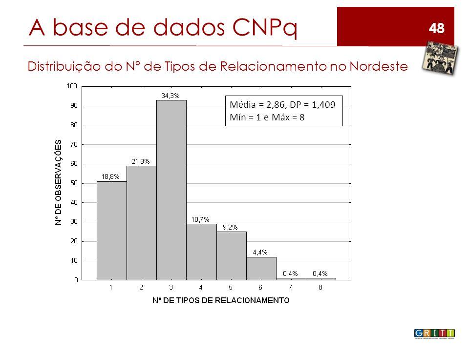 48 A base de dados CNPq Distribuição do Nº de Tipos de Relacionamento no Nordeste Média = 2,86, DP = 1,409 Mín = 1 e Máx = 8
