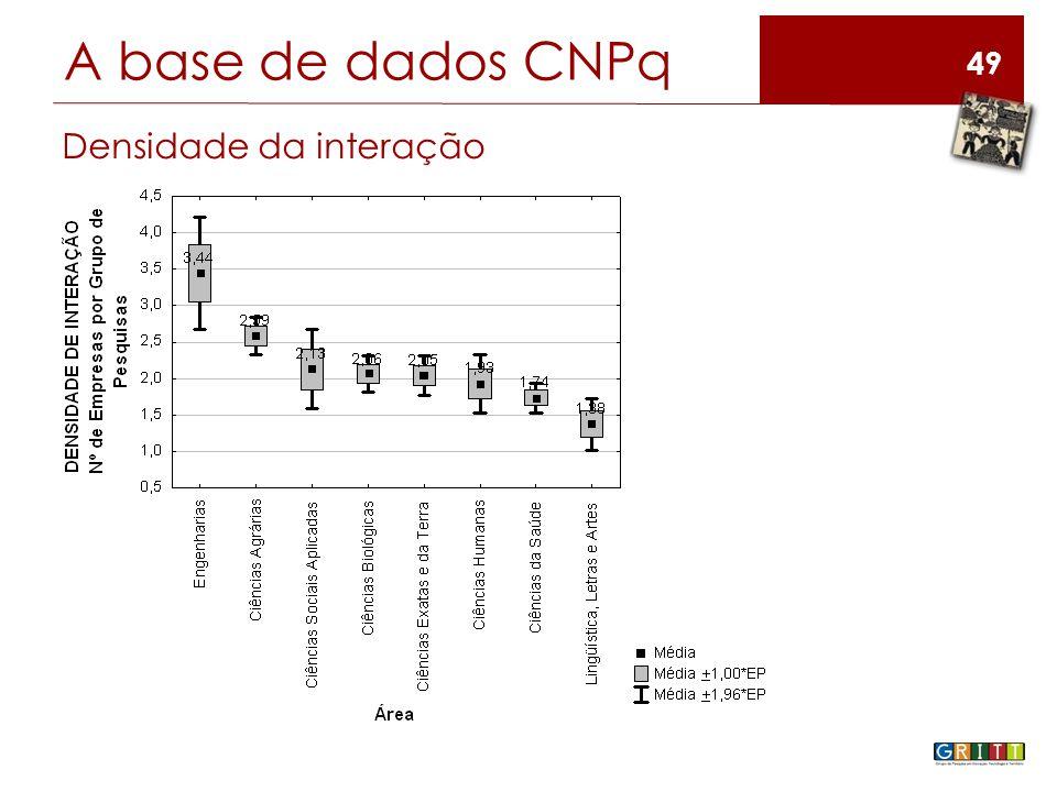 49 A base de dados CNPq Densidade da interação