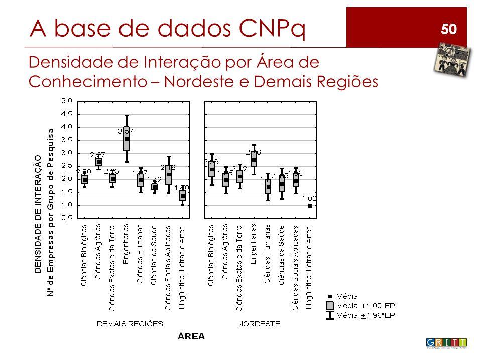 50 A base de dados CNPq Densidade de Interação por Área de Conhecimento – Nordeste e Demais Regiões