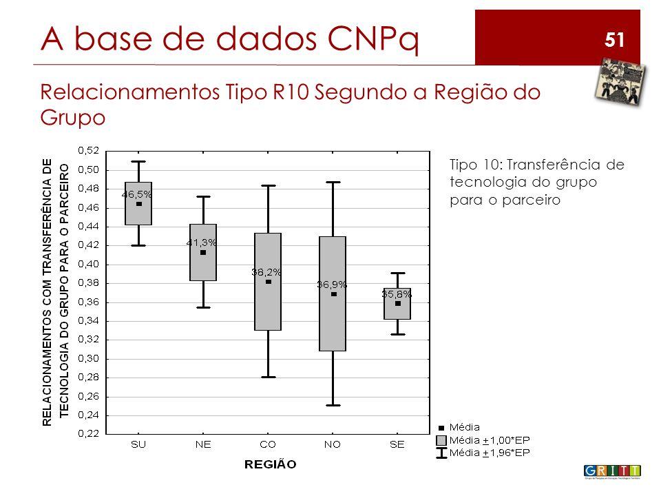 51 A base de dados CNPq Relacionamentos Tipo R10 Segundo a Região do Grupo Tipo 10: Transferência de tecnologia do grupo para o parceiro