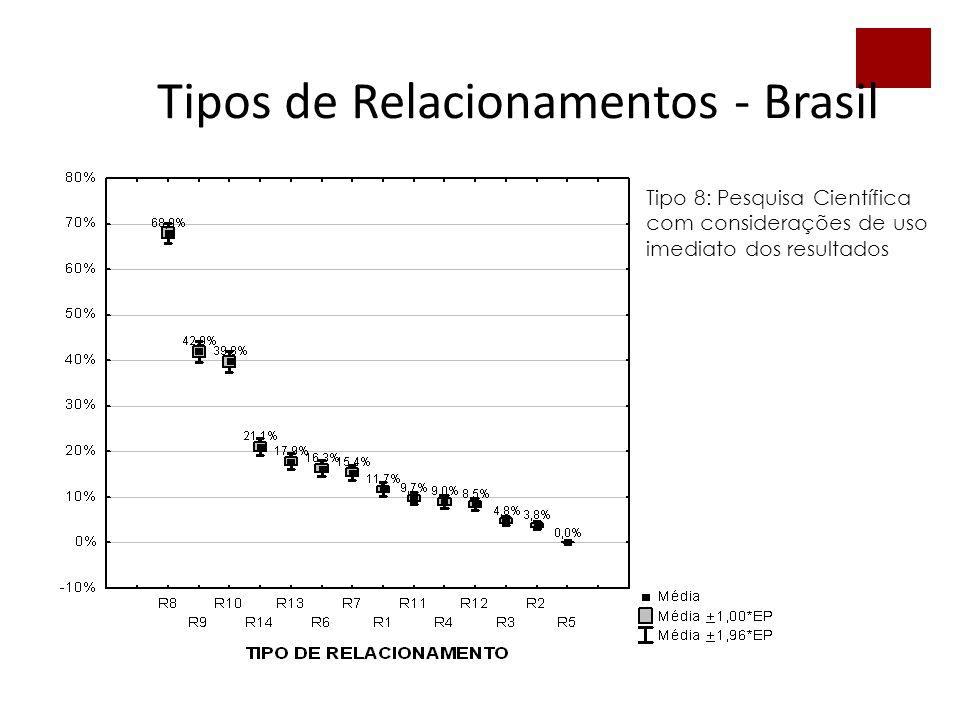 52 Tipos de Relacionamentos - Brasil Tipo 8: Pesquisa Científica com considerações de uso imediato dos resultados