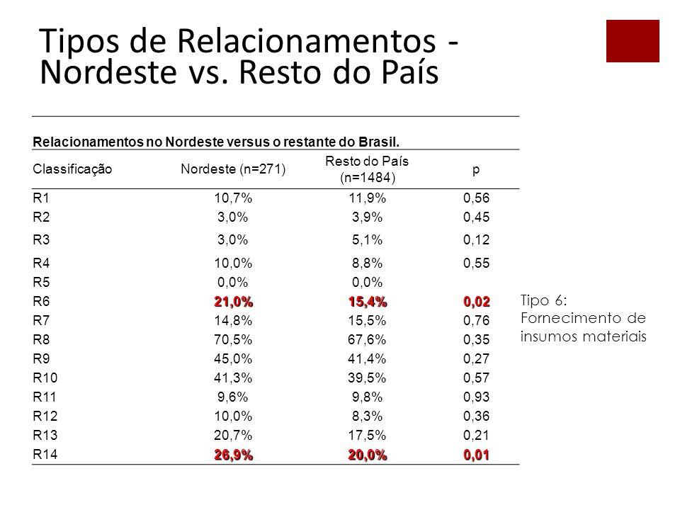 53 Relacionamentos no Nordeste versus o restante do Brasil.