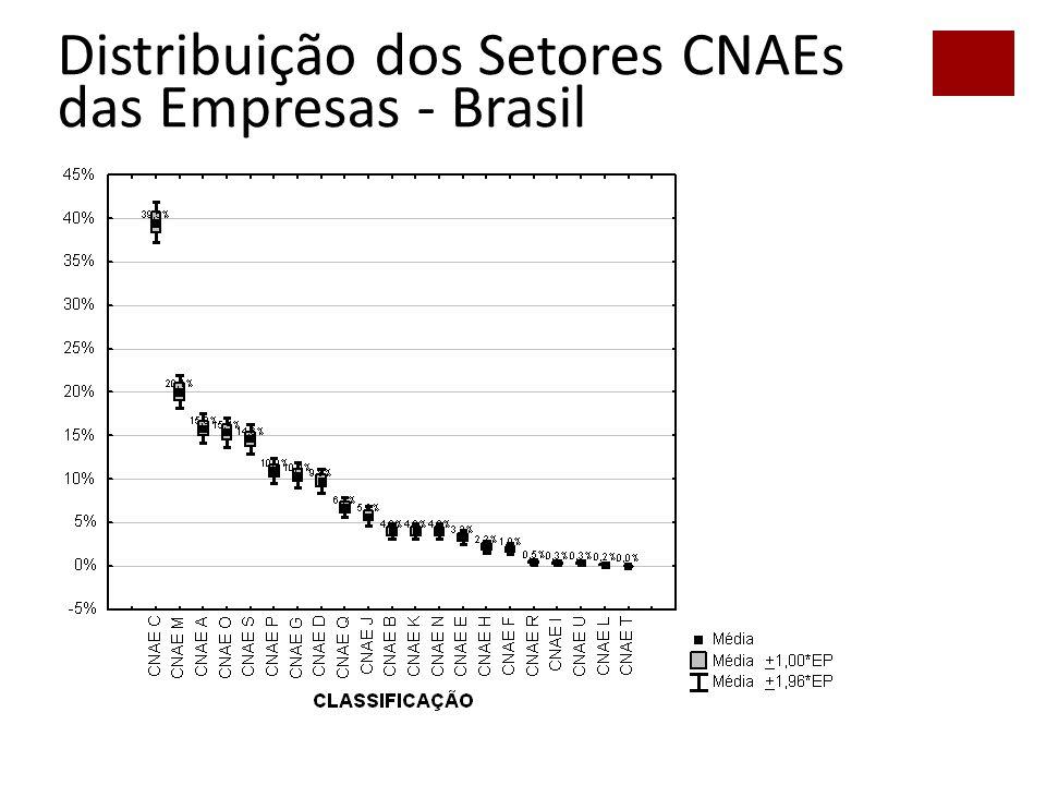 54 Distribuição dos Setores CNAEs das Empresas - Brasil