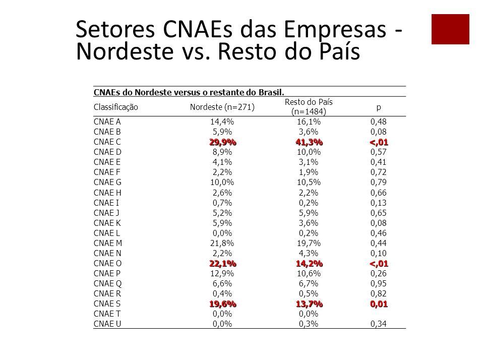 55 Setores CNAEs das Empresas - Nordeste vs.