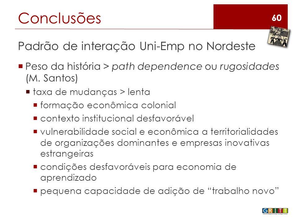 60 Padrão de interação Uni-Emp no Nordeste  Peso da história > path dependence ou rugosidades (M.
