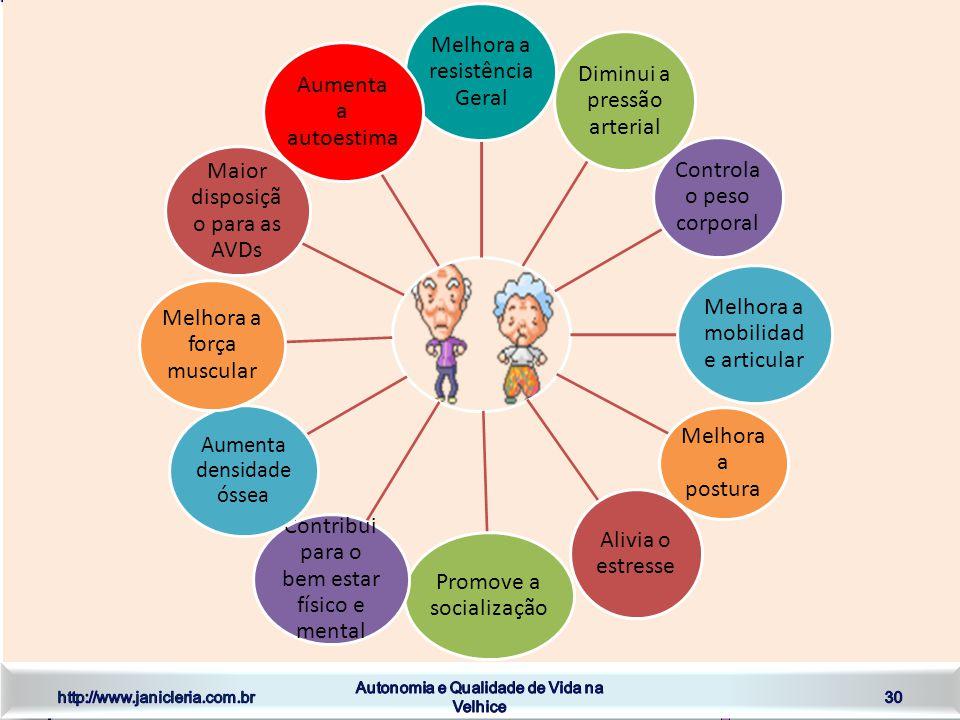 http://www.janicleria.com.br Autonomia e Qualidade de Vida na Velhice 30 BENEFÍCIOS DE UM ESTILO DE VIDA SAUDÁVEL Melhora a resistência Geral Diminui a pressão arterial Controla o peso corporal Melhora a mobilidad e articular Melhora a postura Alivia o estresse Promove a socialização Contribui para o bem estar físico e mental Aumenta densidade óssea Melhora a força muscular Maior disposiçã o para as AVDs Aumenta a autoestima
