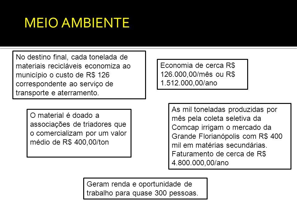 As mil toneladas produzidas por mês pela coleta seletiva da Comcap irrigam o mercado da Grande Florianópolis com R$ 400 mil em matérias secundárias.