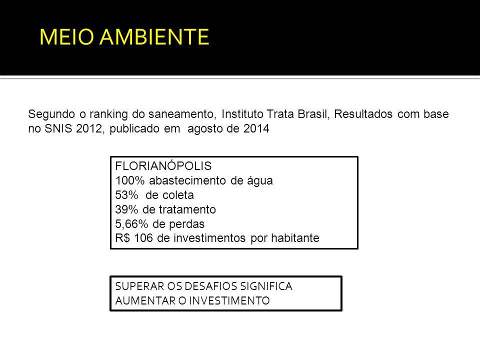 INDICADORES DE SANEAMENTO PARA AS CAPITAIS BRASILEIRAS Segundo o ranking do saneamento, Instituto Trata Brasil, Resultados com base no SNIS 2012, publicado em agosto de 2014 FLORIANÓPOLIS 100% abastecimento de água 53% de coleta 39% de tratamento 5,66% de perdas R$ 106 de investimentos por habitante MEIO AMBIENTE SUPERAR OS DESAFIOS SIGNIFICA AUMENTAR O INVESTIMENTO