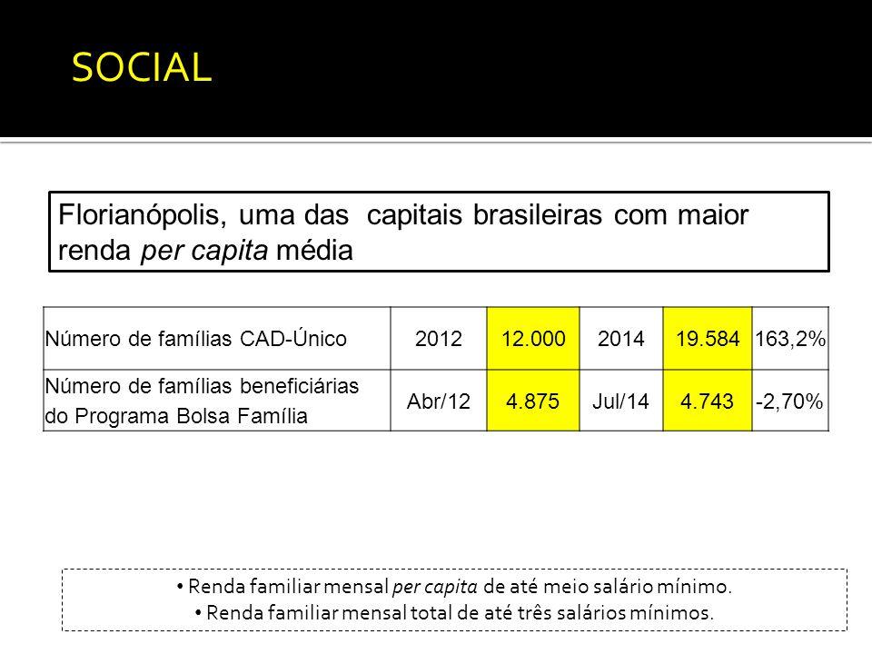 Número de famílias CAD-Único201212.000201419.584163,2% Número de famílias beneficiárias do Programa Bolsa Família Abr/124.875Jul/144.743-2,70% SOCIAL Florianópolis, uma das capitais brasileiras com maior renda per capita média Renda familiar mensal per capita de até meio salário mínimo.