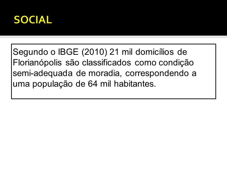 Segundo o IBGE (2010) 21 mil domicílios de Florianópolis são classificados como condição semi-adequada de moradia, correspondendo a uma população de 64 mil habitantes.