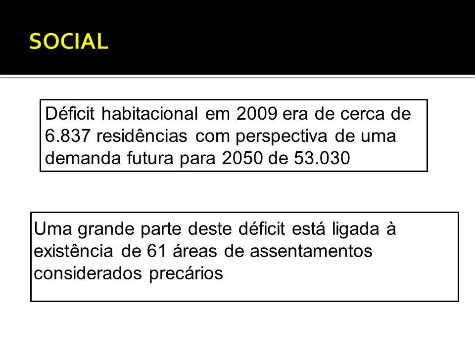 Uma grande parte deste déficit está ligada à existência de 61 áreas de assentamentos considerados precários Déficit habitacional em 2009 era de cerca de 6.837 residências com perspectiva de uma demanda futura para 2050 de 53.030