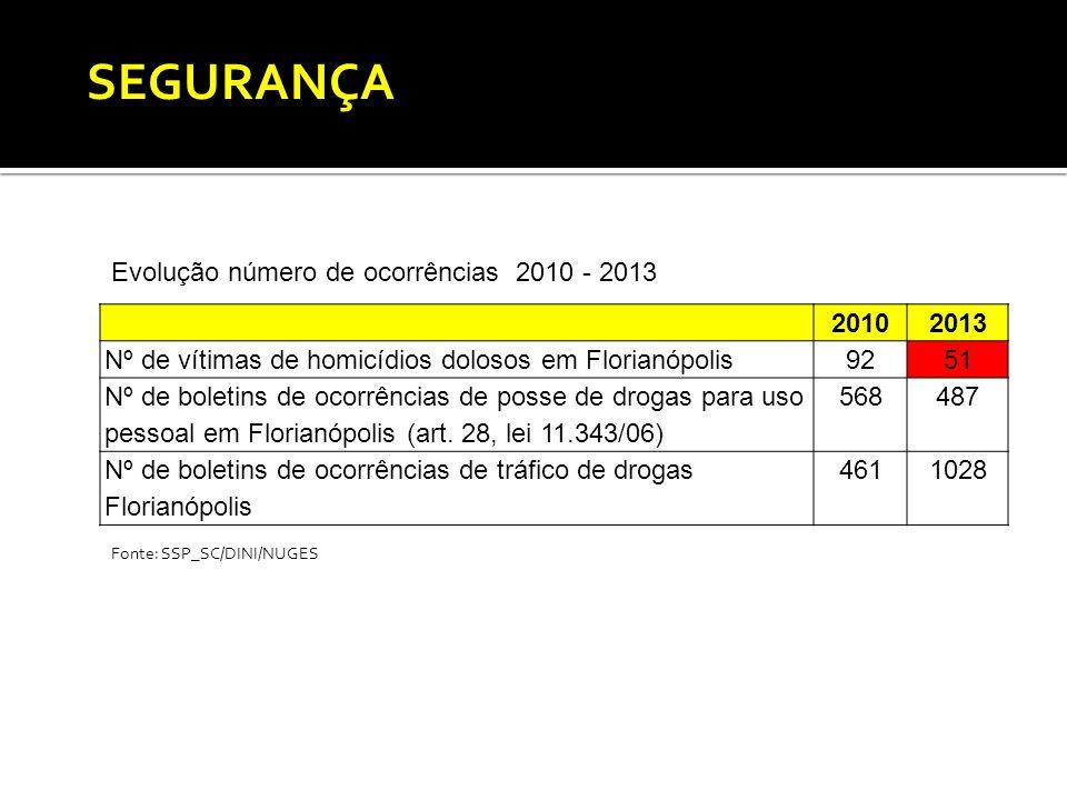 20102013 Nº de vítimas de homicídios dolosos em Florianópolis9251 Nº de boletins de ocorrências de posse de drogas para uso pessoal em Florianópolis (art.