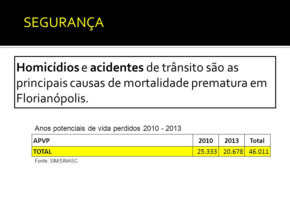 Homicídios e acidentes de trânsito são as principais causas de mortalidade prematura em Florianópolis.