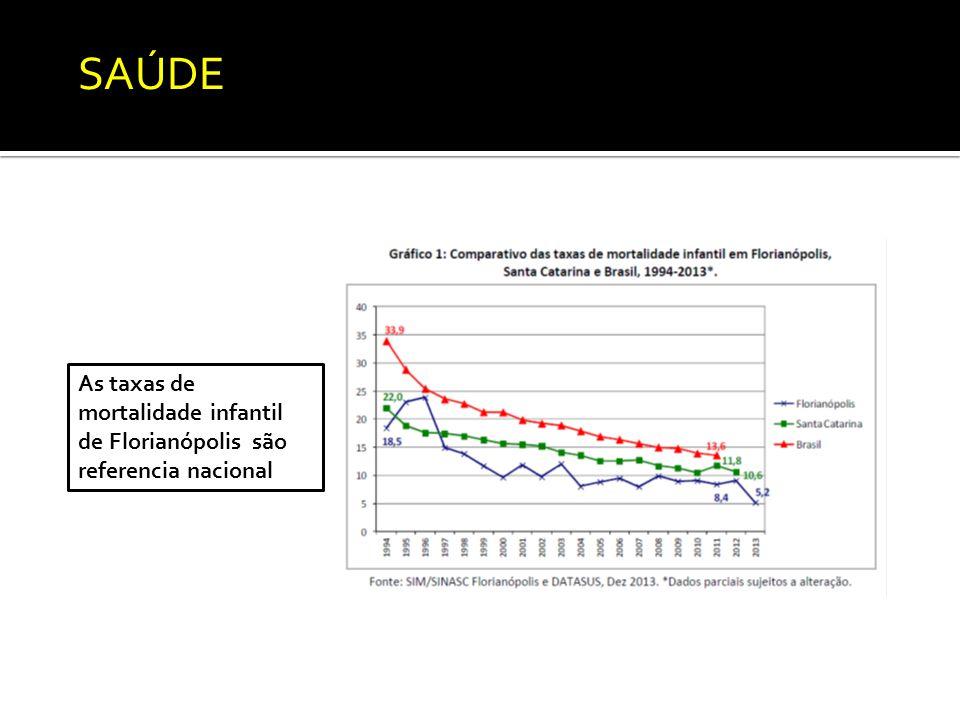 As taxas de mortalidade infantil de Florianópolis são referencia nacional