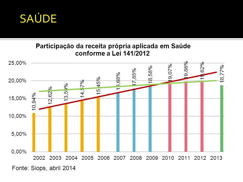 Fonte: Siops, abril 2014 SAÚDE