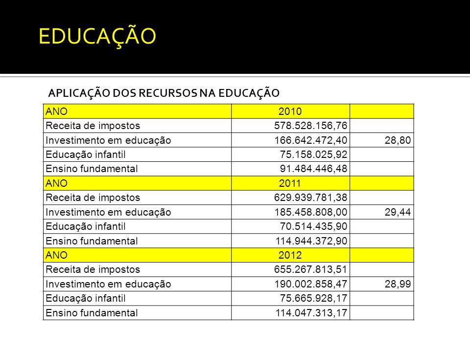 APLICAÇÃO DOS RECURSOS NA EDUCAÇÃO ANO2010 Receita de impostos578.528.156,76 Investimento em educação166.642.472,4028,80 Educação infantil75.158.025,92 Ensino fundamental91.484.446,48 ANO2011 Receita de impostos629.939.781,38 Investimento em educação185.458.808,0029,44 Educação infantil70.514.435,90 Ensino fundamental114.944.372,90 ANO2012 Receita de impostos655.267.813,51 Investimento em educação190.002.858,4728,99 Educação infantil75.665.928,17 Ensino fundamental114.047.313,17 EDUCAÇÃO