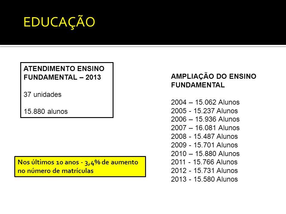AMPLIAÇÃO DO ENSINO FUNDAMENTAL 2004 – 15.062 Alunos 2005 - 15.237 Alunos 2006 – 15.936 Alunos 2007 – 16.081 Alunos 2008 - 15.487 Alunos 2009 - 15.701 Alunos 2010 – 15.880 Alunos 2011 - 15.766 Alunos 2012 - 15.731 Alunos 2013 - 15.580 Alunos ATENDIMENTO ENSINO FUNDAMENTAL – 2013 37 unidades 15.880 alunos Nos últimos 10 anos - 3,4% de aumento no número de matrículas EDUCAÇÃO