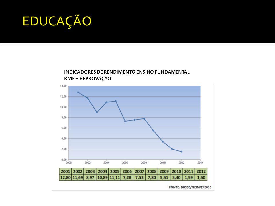 INDICADORES DE RENDIMENTO ENSINO FUNDAMENTAL RME – REPROVAÇÃO EDUCAÇÃO
